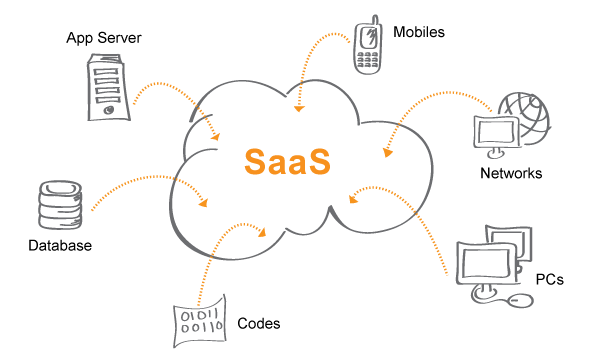 Image result for what is software as a service (saas)